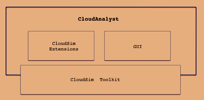 Cloud Analyst separates the simulation experimentation exercise from a programming, such as modeler has to focus on the simulation complexities.