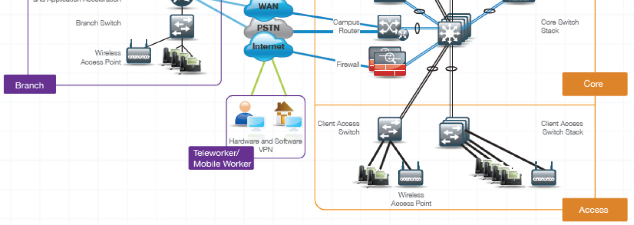 Cisco Smart Business Architecture Borderless Networks for Midsized organizations With the Cisco Smart Business Architecture Borderless Networks for Midsized organizations, you can increase your