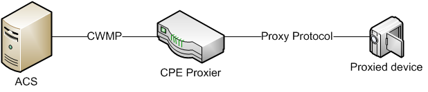 Annex J. CWMP Proxy Management J.1 Introduction CWMP can be extended to devices that do not have a native CWMP Endpoint of their own, but instead support another management protocol or Proxy Protocol.