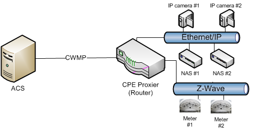I.5 Proxy Management Support Example This is an example of a CPE Proxier that incorporates a Virtual CWMP Device Mechanism and Embedded Object Mechanism (utilizing Root and Service Objects).