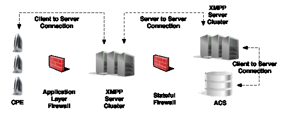 Figure 25 XMPP Deployment Option Stateful Firewall November