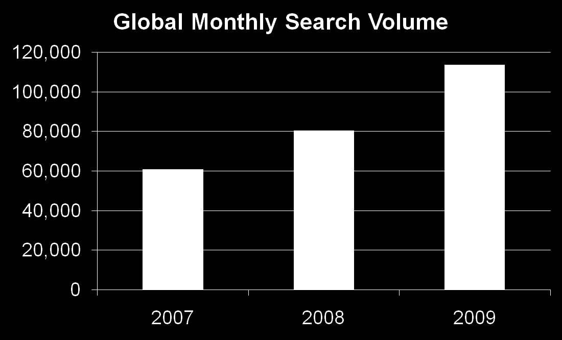 Millions of Searches (Monthly) The Search