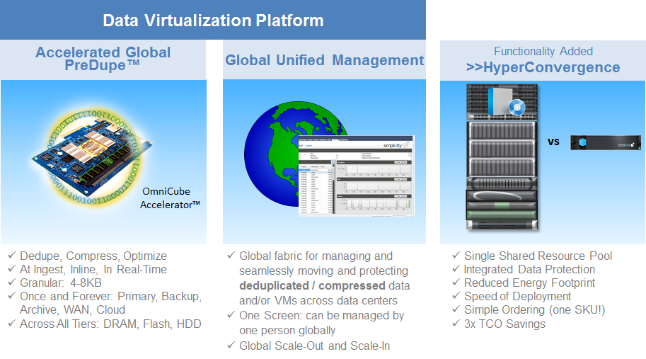 Figure 15: SimpliVity s Data Virtualization Platform Produces Hyperconvergence 5.