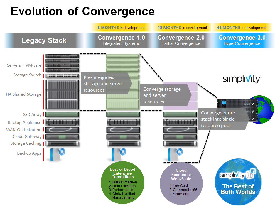 labs and reference architecture. They did nothing to fundamentally change the data architecture. Convergence 2.