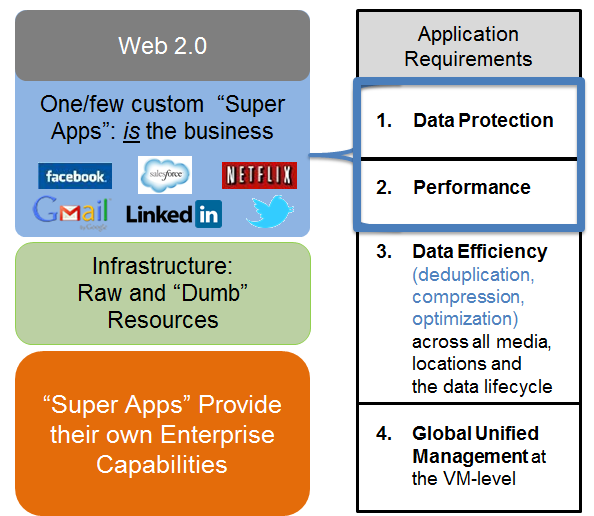 Figure 6 Web 2.0 The web 2.0 or web-scale applications have built their own enterprise capabilities namely, protection, availability and performance into the application itself. Why?