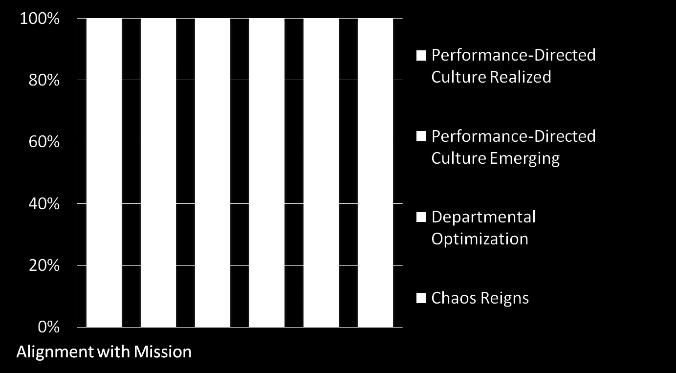 Organizations Lacking Directed Culture Struggle with BI Alignment with Mission Transparency and Accountability Action on Insights Conflict Resolution Common Trust in