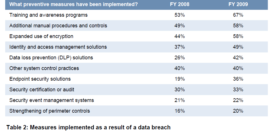 Mitigation Trends After a data breach, organizations are relying on a combination of