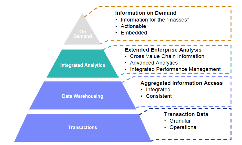 Analytics Maturity From