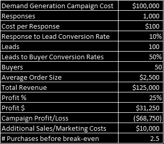 Lead Scoring, Prioritization, Routing & Nurturing How Businesses Increase Conversion Rates by as much as 300% Most companies fail to realize that they lose money on the first sale to a new customer