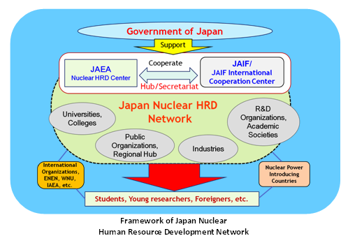 Japanese organizations Countermeasures; HRD network Not only in Japan