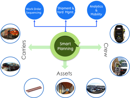 RAMPS-Automate smart decisions Automated Smart Planning Volume forecasting with railcar assignments Yard Management & load line planning Loading/unloading planning Advanced plan execution Work Order