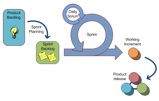 1.3 Different Styles of Agile Software Development 17 ware as possible within a series of short timeboxes called sprints, which last about a month[19]. Figure 1.