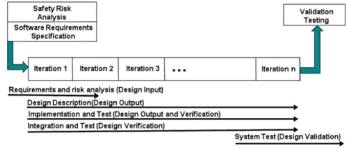 Agile Design Control Mapping Here is an example of an Agile process mapped to the FDA s software design requirements Note the Safety Risk Analysis.