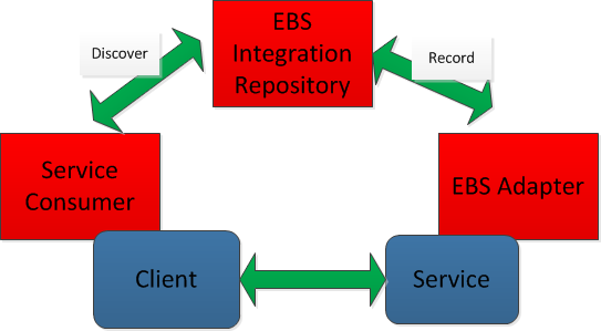 EBS Adapter to SOA Mapping EBS Integration Repository acts a Service broker which describes the location of the