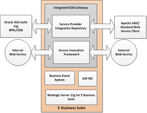 Integrated SOA Gateway Architecture Service Provider- Exposes the services a web services.