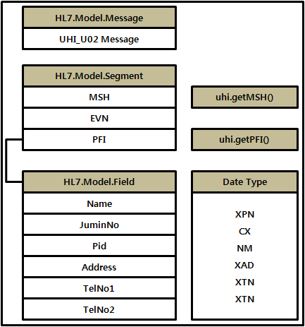 3.3. Message Transmission Structure We designed event transmission structure and message based on HL7 for requesting and receiving medical information of hospitals, medical agencies.