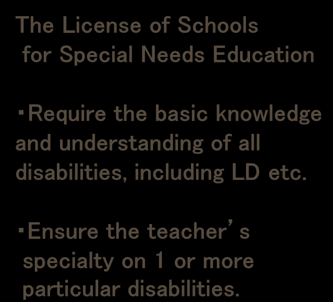 Ⅱ. Special Needs Education System of JAPAN (12) System Reform from 2007FY 5 -Change on Special Schools- <~2006FY> < 2007FY~ > License of the Schools for the Blind License of the Schools for the Deaf