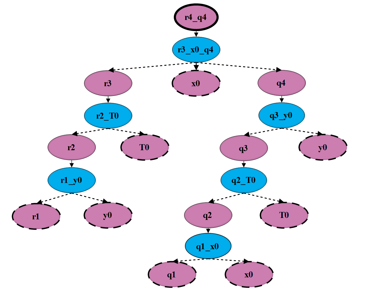 Figure 1. Backward run of GRB configuration q4r4 (q = 4 r = 4) is included in the domain since it represents the state of the system when two processes are in a critical section.