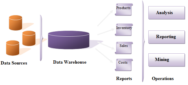 26 Figure 3. DW Architecture (Castellanos & Dayal & Miller 2009, 100) As Figure 3 illustrates, DW includes all the data sources within an organization and organizes them in order to create reports.