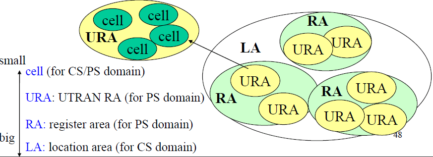 Mobility in IDLE mode Comparison with 2G/GPRS and UMTS LA (Location Area), which is the type of area supported by the Circuit Core network domain MSC/VLR RA (Routing