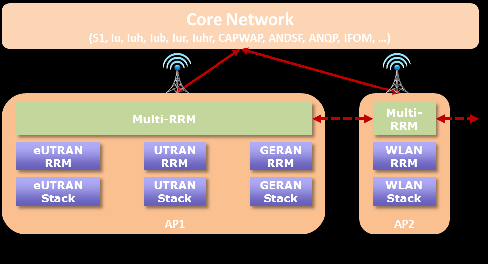 Figure 6: Multiple access point Integrated multi-rrm topologies, (a) integrated multi-rat RRM in each intra-rat AP, (b)
