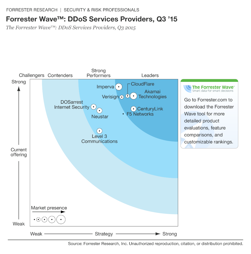 A Leader with Highest Ranking in Current Offering Category Forrester Wave for DDoS Providers, 2015 48 2015 Imperva, Inc. All rights reserved.