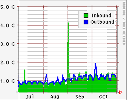 6 the network connectivity testing traffic generated by Pings and Traceroutes.