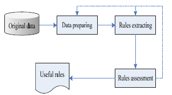 III. DATA MINING PROCESS BASED ON NEURAL NETWORK Data mining process can be composed by three main phases: data preparation, data mining, expression and interpretation of the results, data mining