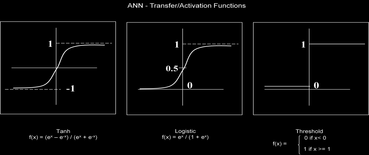 the output of the neuron yk would therefore be the outcome of some transformation or activation function on the value of vk.