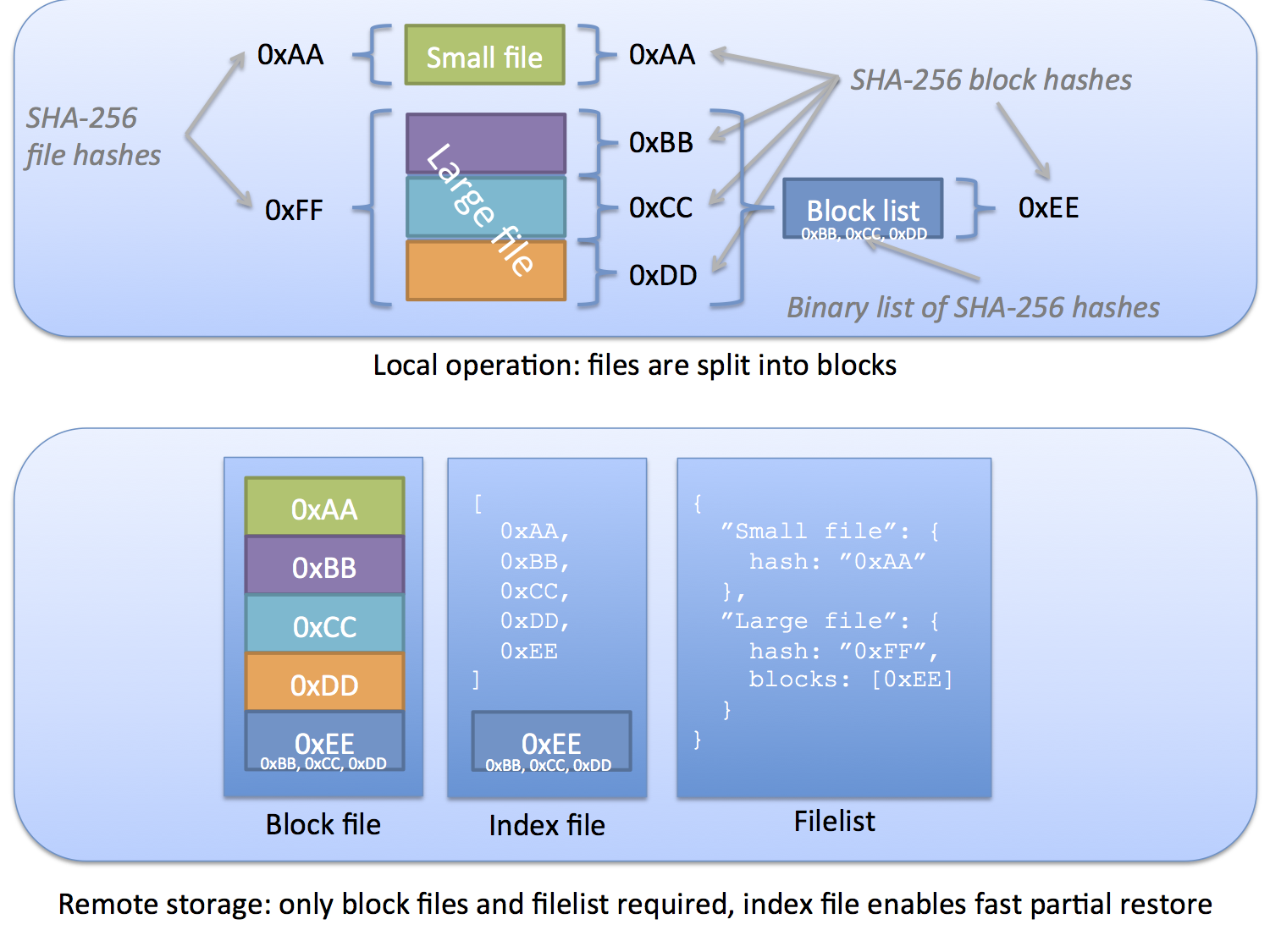 Figure 1 Graphical overview of blocks and file types in Duplicati However, there are two complications relating to this setup. One problem is that the list of hashes can become very large.