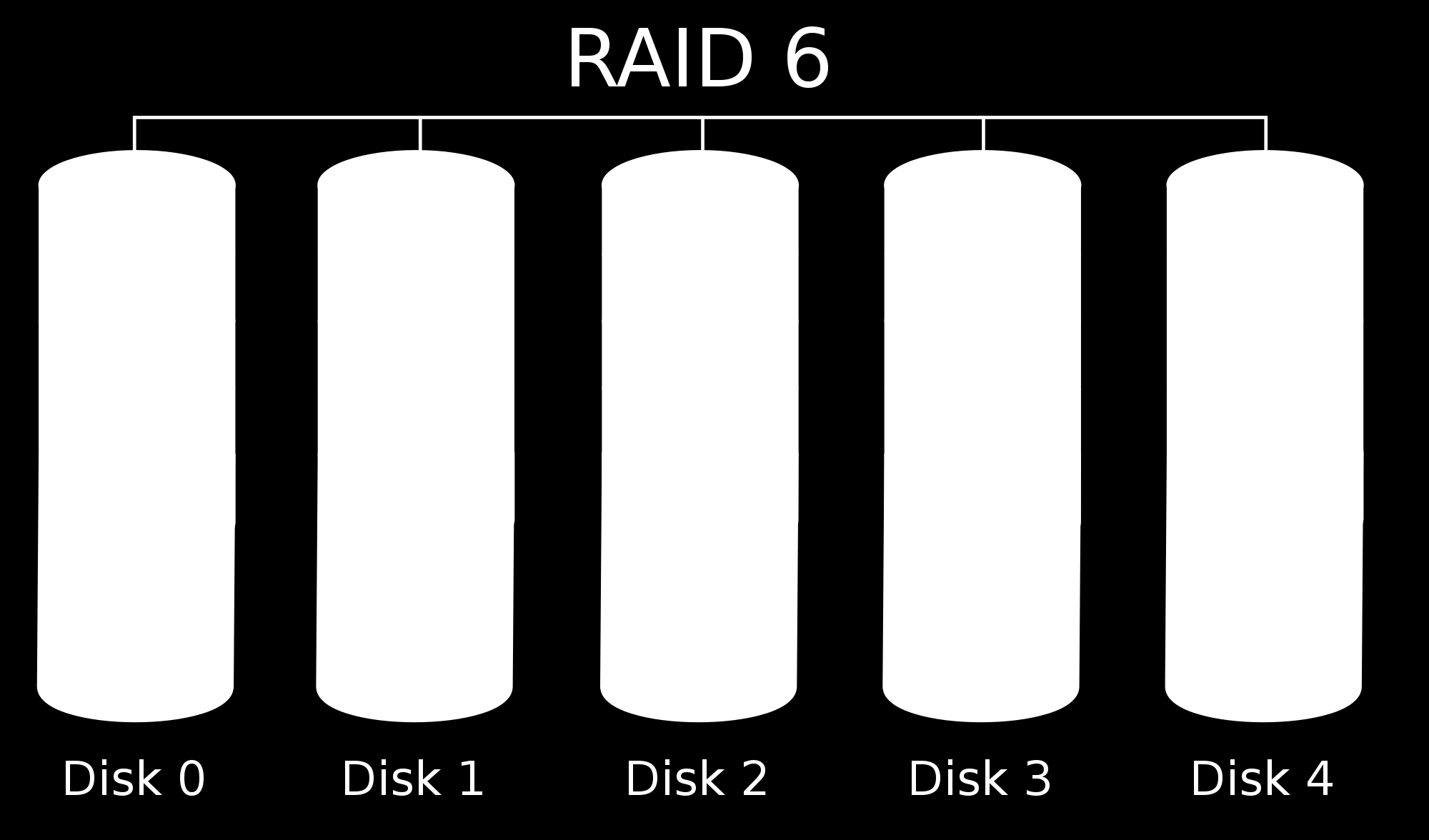 RAID 6 - Block-level striping with double distributed parity Data is stored on n + 2 hard disks, where two parity checksum