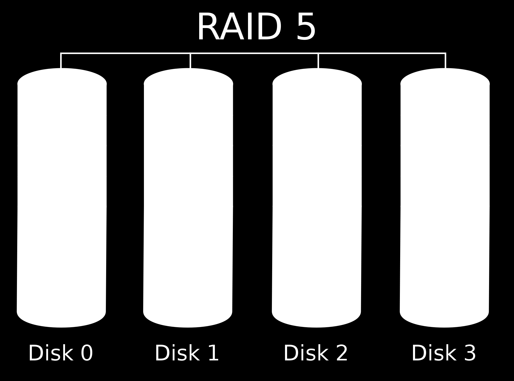 RAID 5 - Block-level striping with distributed parity Data is stored on n + 1 hard disks, where a parity checksum block