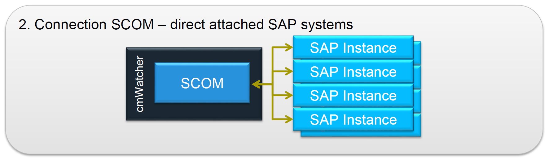 Architecture Recommendations Integration with SAP The integration with SAP is carried out using remote function calls (RFC).