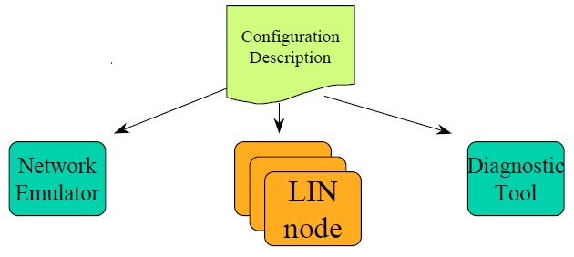 Network Configuration LIN Concept includes configuration interface: LIN description file describes complete LIN network and also contains all information necessary to monitor the network.