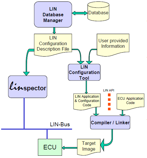 LIN Database Manager (LDM) The LDM is a standalone offline tool, providing a user-friendly Windows interface for logically describing and configuring LIN systems at a high abstraction level.