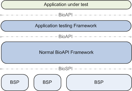Overview of BioAPI Conformance Testing 2 Figure 2-2: Architecture model for conformance testing of BioAPI applications For conformance testing of BioAPI applications a test framework is integrated as
