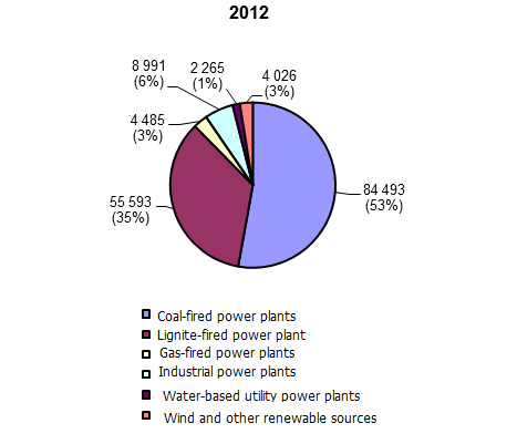 Figure 2. The comparison of electricity generation structure in 2012 and 2013 [GWh] 15) Source: ERO based on data provided by PSE SA.