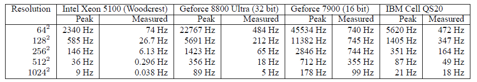Frame Rate Performance Measurement Table 2: Theoretical peak frames per second (The bandwidth-bound values from Table 1) and actual measured frames per second.