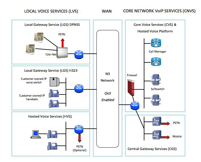 High level architecture H.323 To enable N3 Voice Services, the N3 core network infrastructure has been upgraded on a fully duplicated basis with no impact on the resilience of the network.
