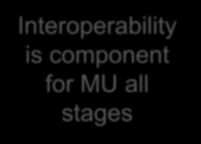 Meaningful Use and Interoperability Stage 1 Data capture and sharing Stage 2 Stage 3 Advanced