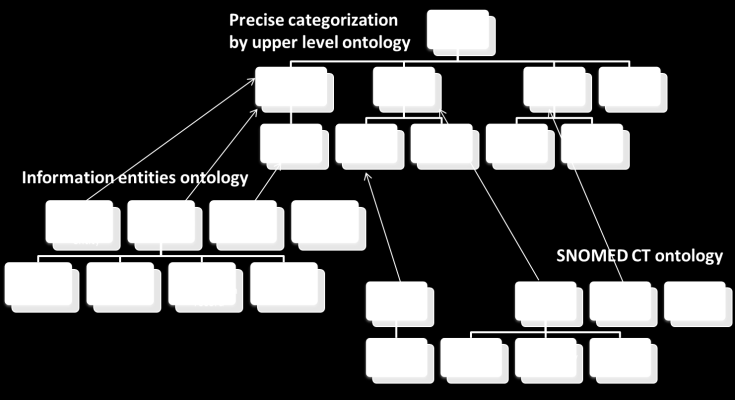 SHN Semantic Patterns approach SHN Ontological Framework