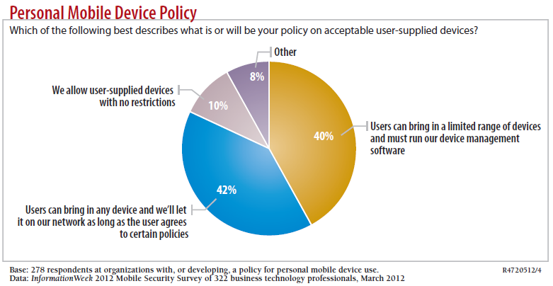 BYOD: It s a Spectrum Organizations have to start on the BYOD journey by establishing policies that meet their current operational objectives.