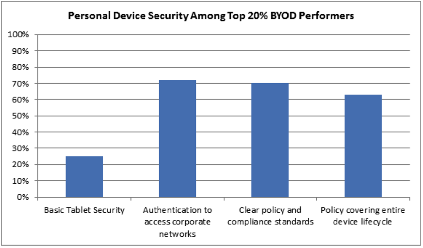 A White Paper For The Federal IT Community authentication before allowing personal devices on to corporate networks, 70% had clear policy and compliance standards, 63% had policies that covered the