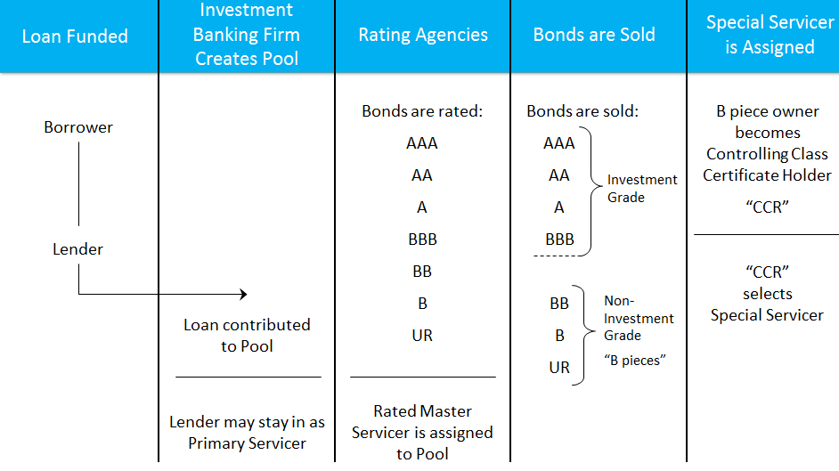 CMBS Loan Restructures Part II: A Closer Look - PDF
