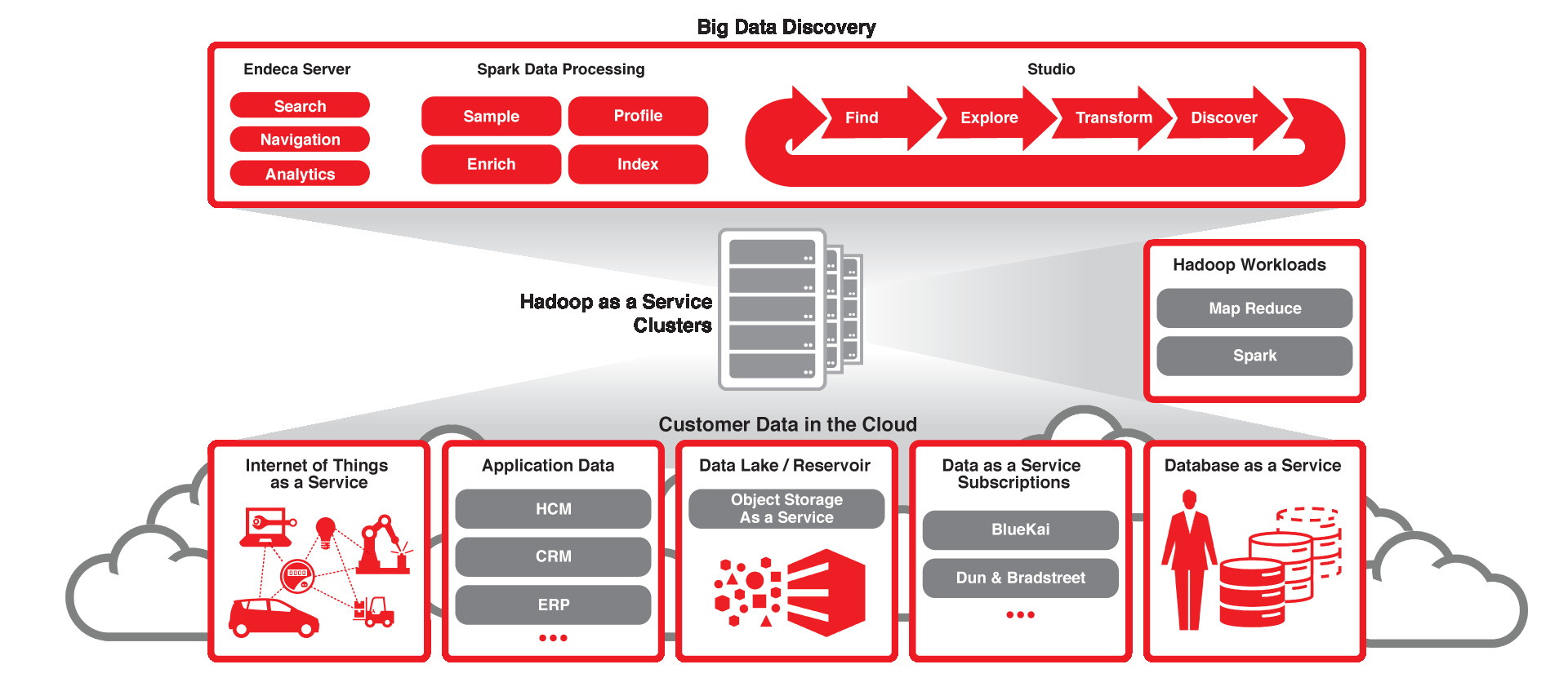 Big Data Discovery Cloud Service (coming soon) Copyright 2014 Oracle and/or