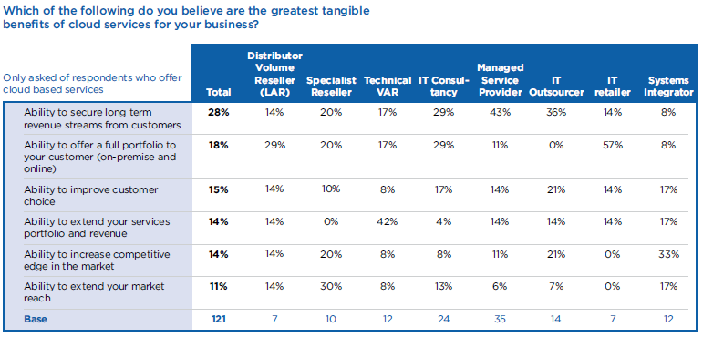 IT Channel Opinions on Cloud 63% - Claim to offer Cloud Services in some form today 73% -