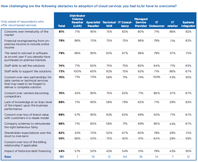 Barriers to Cloud Service Adoption Channel maturity is impacted by: Concerns over market readiness Financial structuring