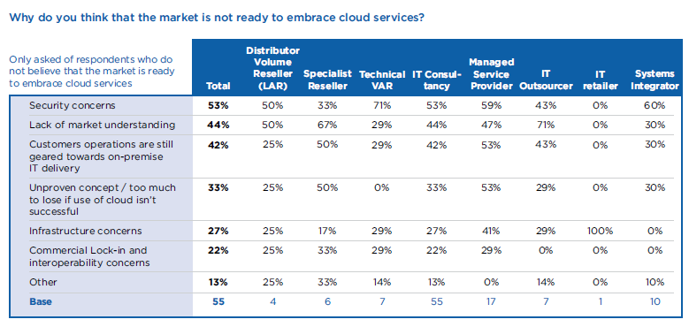 ... And those not engaging in Cloud? Tendency to overplay the FUD compared to User perceptions!