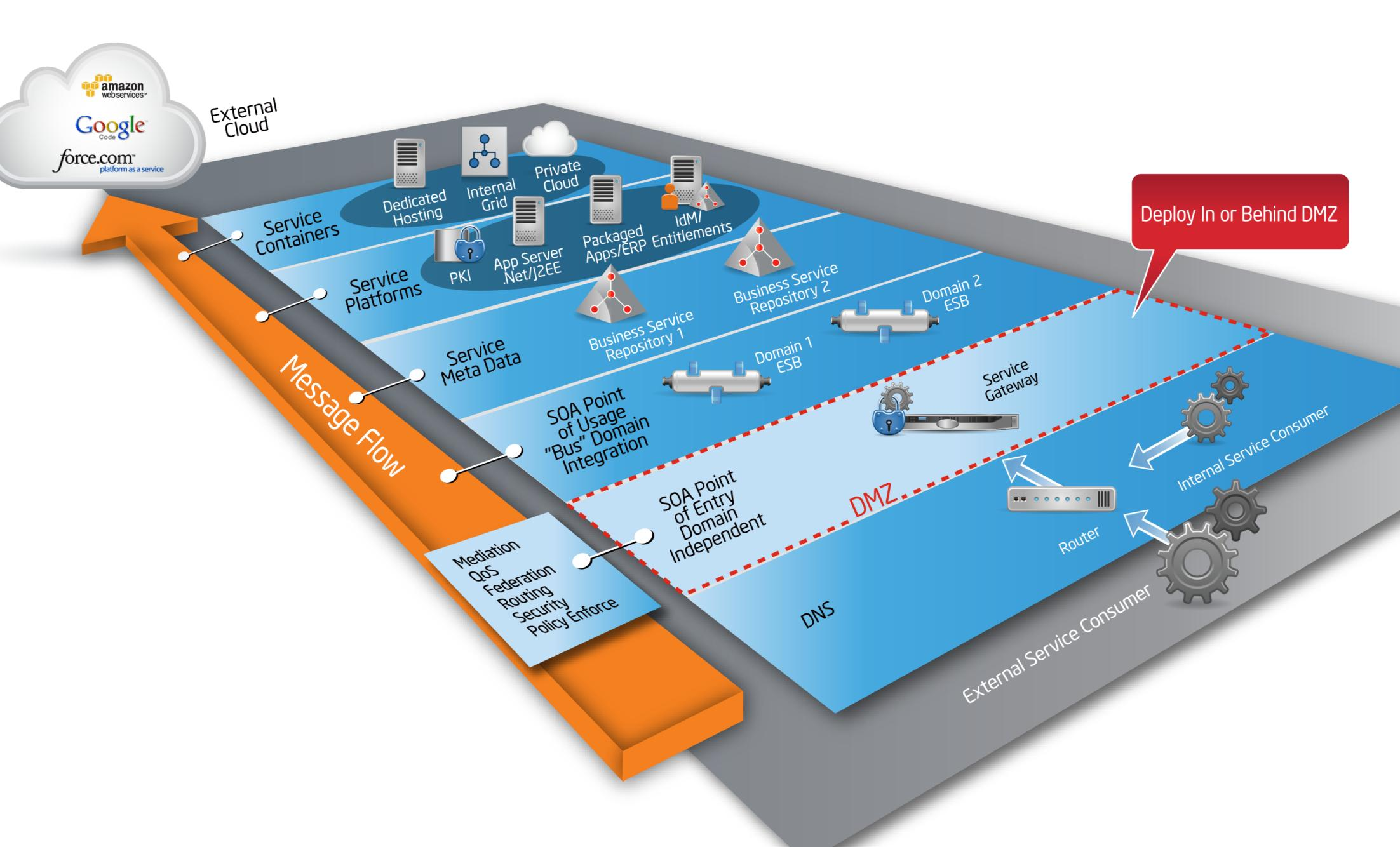 Secure the Perimeter Edge Service Gateway From the Data Center to the Cloud Blue = Virtualized