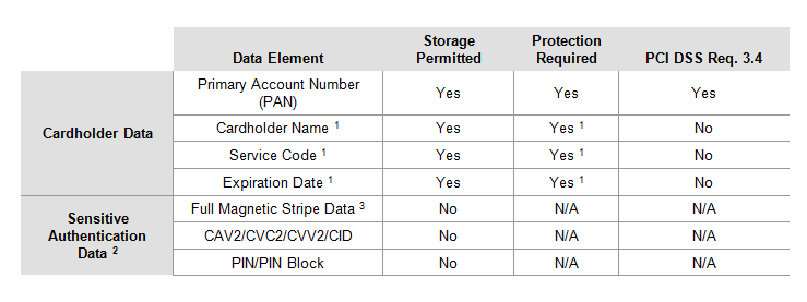 Cardholder Data Storage Requirement